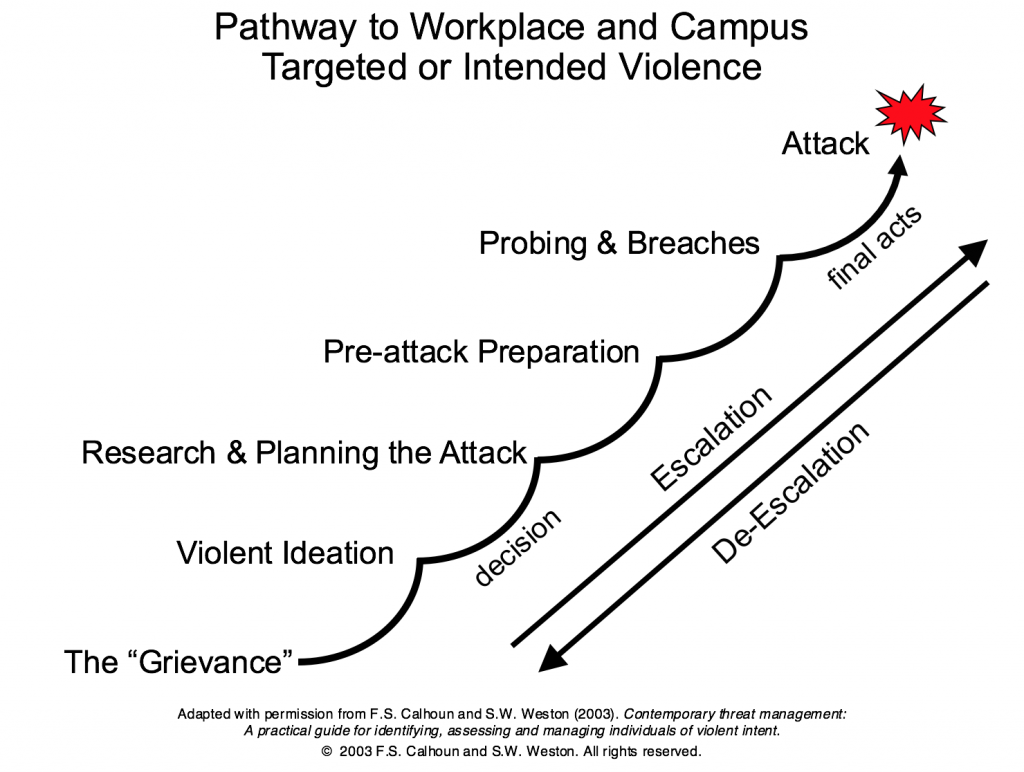 Pathway to Violence